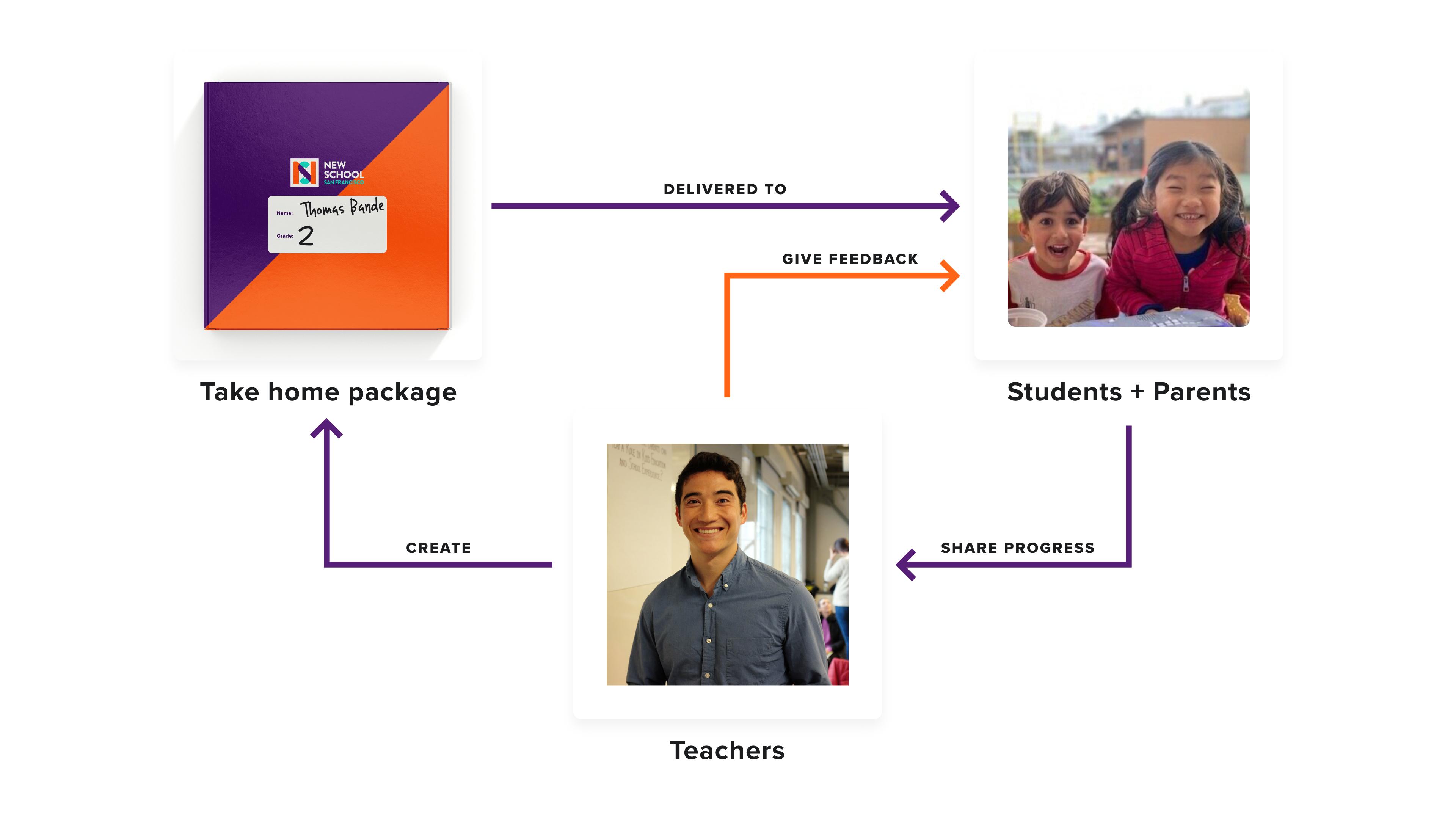 Take-home-package-framework@2x